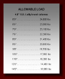 4 inch Lally Column load chart